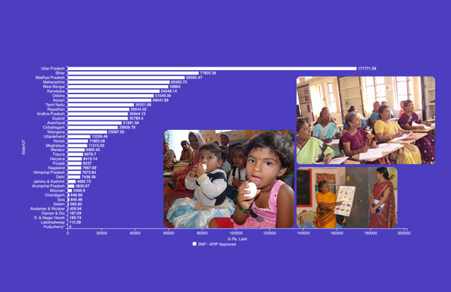 Banner of State/UT-wise Funds Approved for SNP-APIP under Anganwadi Services during 2019-20