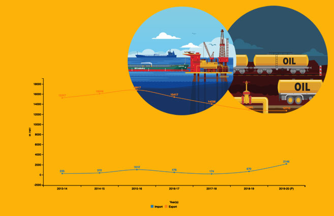 Banner of Import v/s Export of Petrol by India from 2013-14 to 2019-20