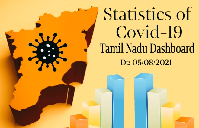 Banner of Statistics of COVID-19 Cases in Tamil Nadu as on 05th August 2021