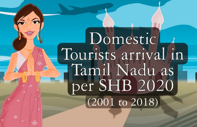Banner of Domestic Tourists Arrival in Tamil Nadu 2020