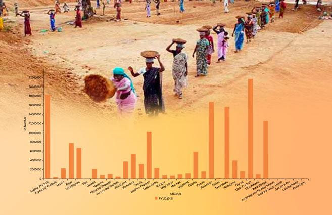 Banner of State/UT-wise Households Demanded Work under MGNREGA during 2020-21