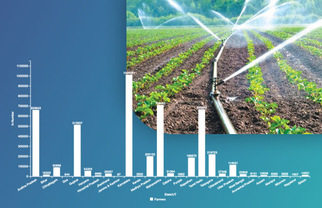 Banner of State-wise Farmers Benefitted /Adopted Micro Irrigation under PMKSY-PDMC from 2015-16 to 2020-21