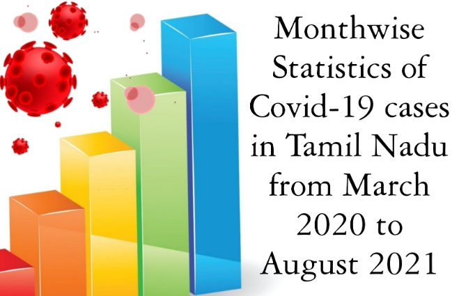 Banner of Month wise Statistics of Covid 19 Cases in Tamil Nadu from March 2020 to August 2021