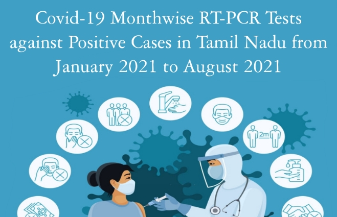 Banner of COVID-19 Month wise RT-PCR tests against Positive Cases in Tamil Nadu during the month of August 2021