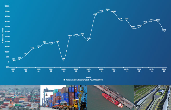 Banner of Cargo Handled at JNPT for Petroleum Oil Lubricant (POL) & POL Products from 1995-96 to 2019-20