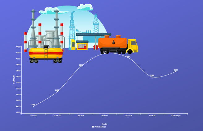 Banner of Consumption of Natural Gas in Petrochemical Sector in India from 2013-14 to 2019-20