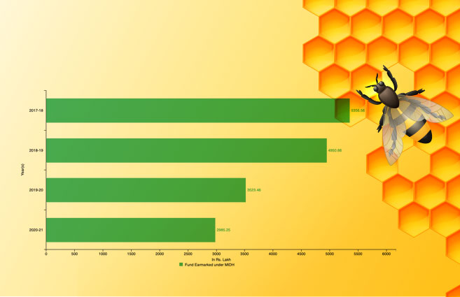 Banner of Funds Earmarked for Beekeeping under MIDH in India from 2017-18 to 2020-21