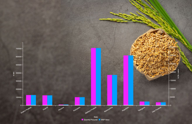 Banner of State-wise Gram Pulses Procured at MSP under PM-AASHA during 2020-21