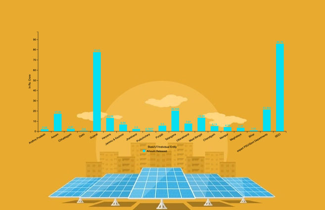 Banner of Fund Released for Solar Rooftops Grid Connection under National Solar Mission during 2019-20