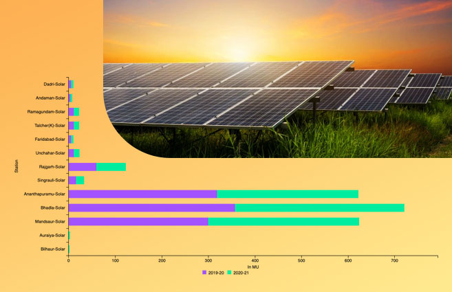 Banner of Station-wise Solar Energy Generation by NTPC during 2019-20 & 2020-21