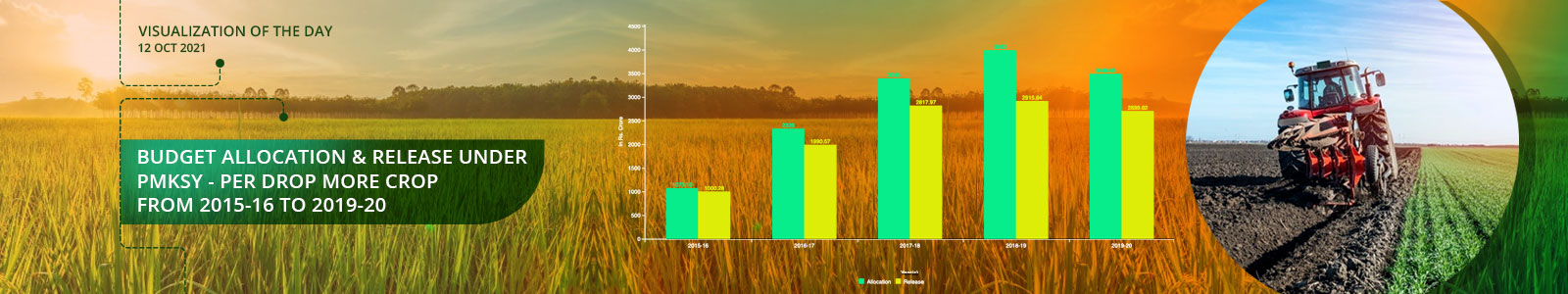 Budget Allocation & Release under PMKSY - Per Drop More Crop from 2015-16 to 2019-20