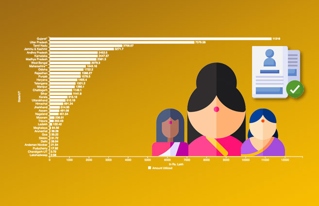 Banner of State/UT-wise Subsidy Utilized by Women Projects under PMEGP Scheme during 2020-21