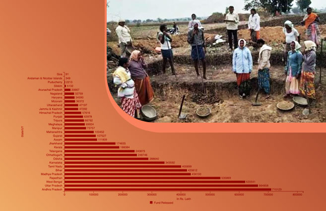 Banner of State/UT-wise Central Fund Released under MGNREGS during 2020-21
