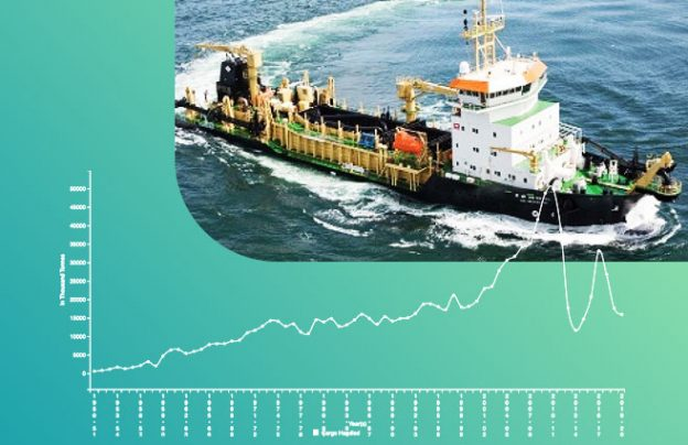 Total Cargo Handled at Mormugao Port from 1950-51 to 2019-20