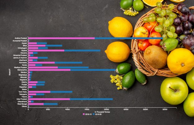 Production of Total Fruits during 2018-19 & 2019-20